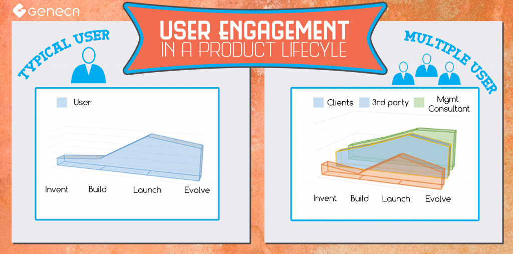 software product user engagement